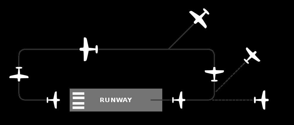 Fixed wing traffic pattern